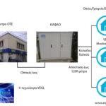 Τι είναι το VDSL – Η τεχνολογία VDSL στην Ελλάδα