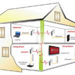 Εγκατάσταση Powerline - Εγκατάσταση WiFi Repeater